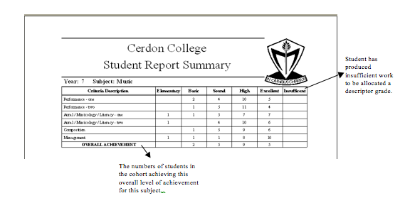 Year 7 Report summary